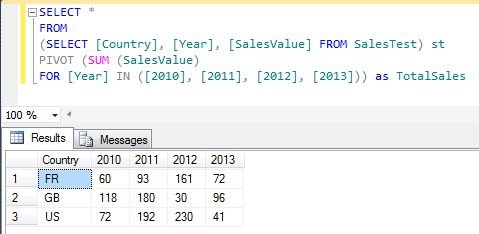 pivot_example_table_order_by_country